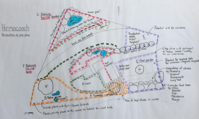 Concept Plan: Permacoach